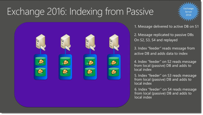 Exchange-2016-Indexing-from-Passive-Copies